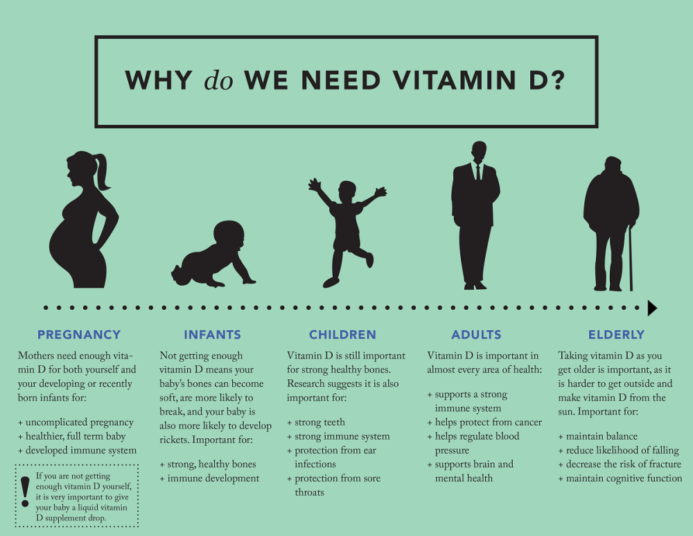 Why Do We Need Vit D