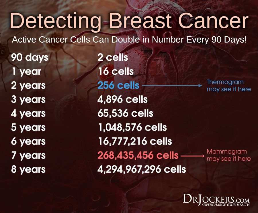 MAMMOGRAM Detecting Cancer Cells