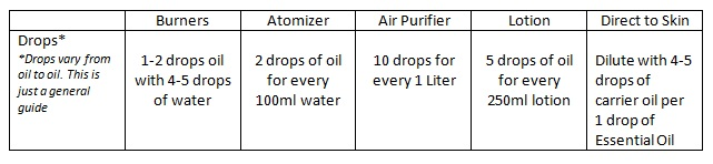 EO General Dilution Guide